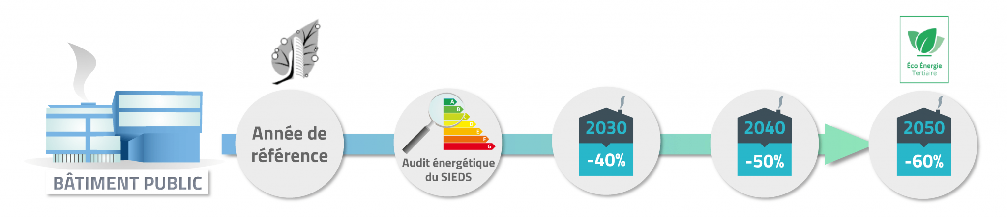 audit_energetique_SIEDS(1)